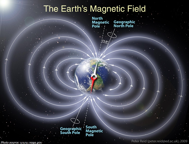 magnetic field around earth