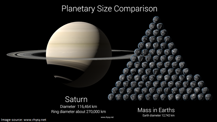 saturn vs earth
