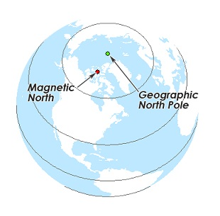 geographic and magnetic north pole